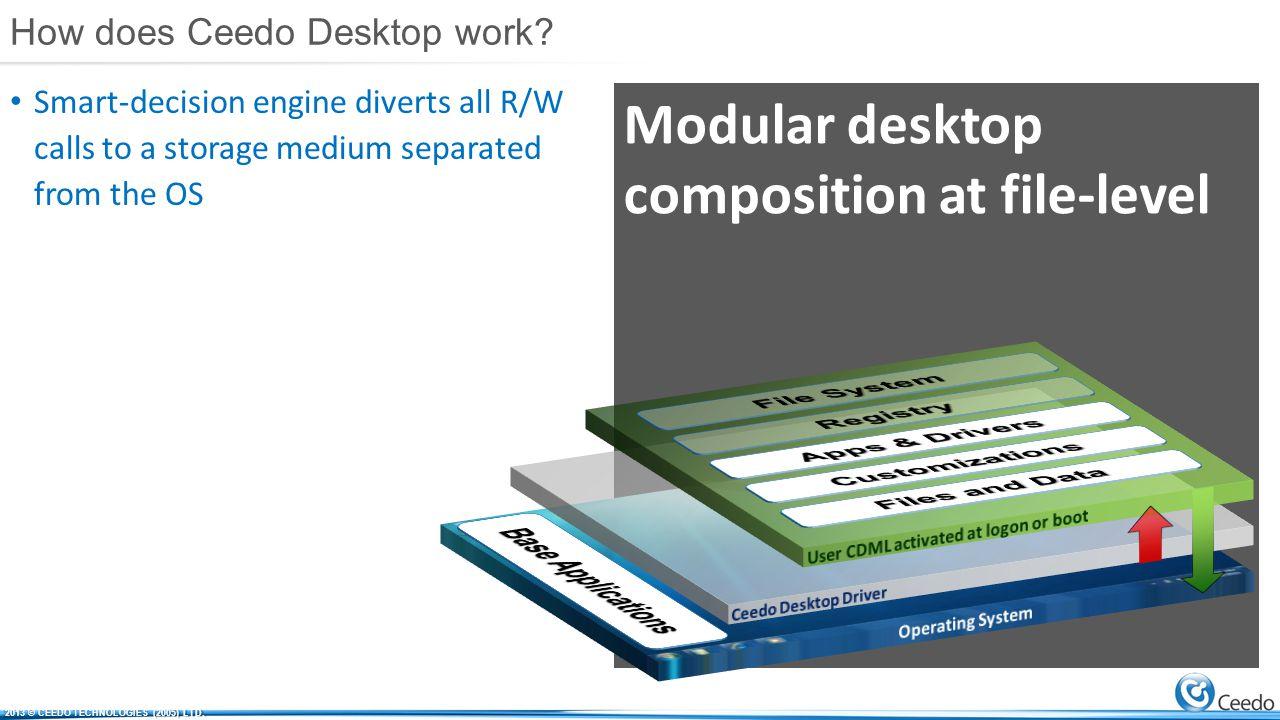 Modular desktop composition at file-level How does Ceedo Desktop work.
