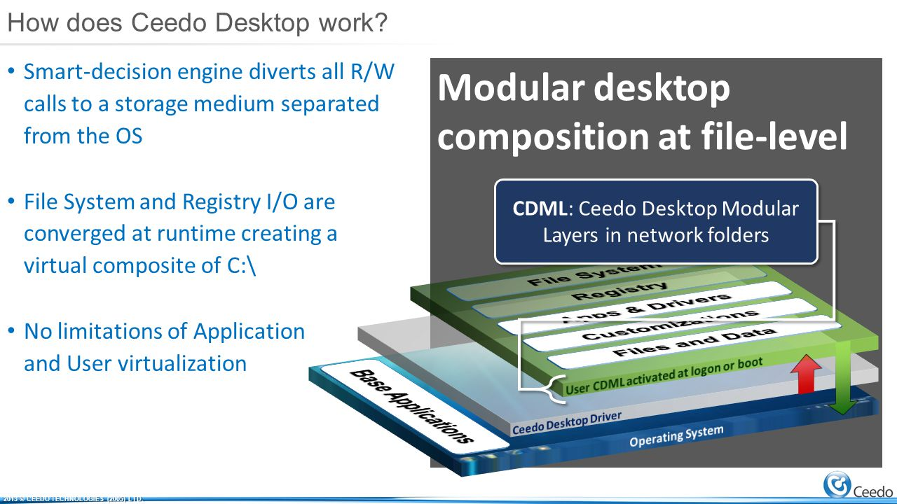 Ceedo Desktop Benefits (version 1) Up to 80% reduction in backend storage Up to 60% reduction in runtime high-IOPS capable storage Eliminate yearly expanding storage needs Single-point of application updates Random pooled VDI with no image sprawl Mixed shared VHDs and encrypted containers