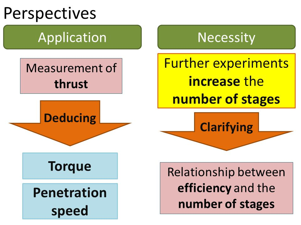 Perspectives Measurement of thrust Torque Penetration speed ApplicationNecessity Deducing Relationship between efficiency and the number of stages Further experiments increase the number of stages Clarifying
