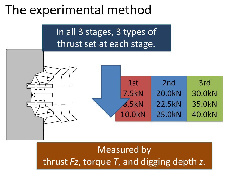 The experimental method In all 3 stages, 3 types of thrust set at each stage.