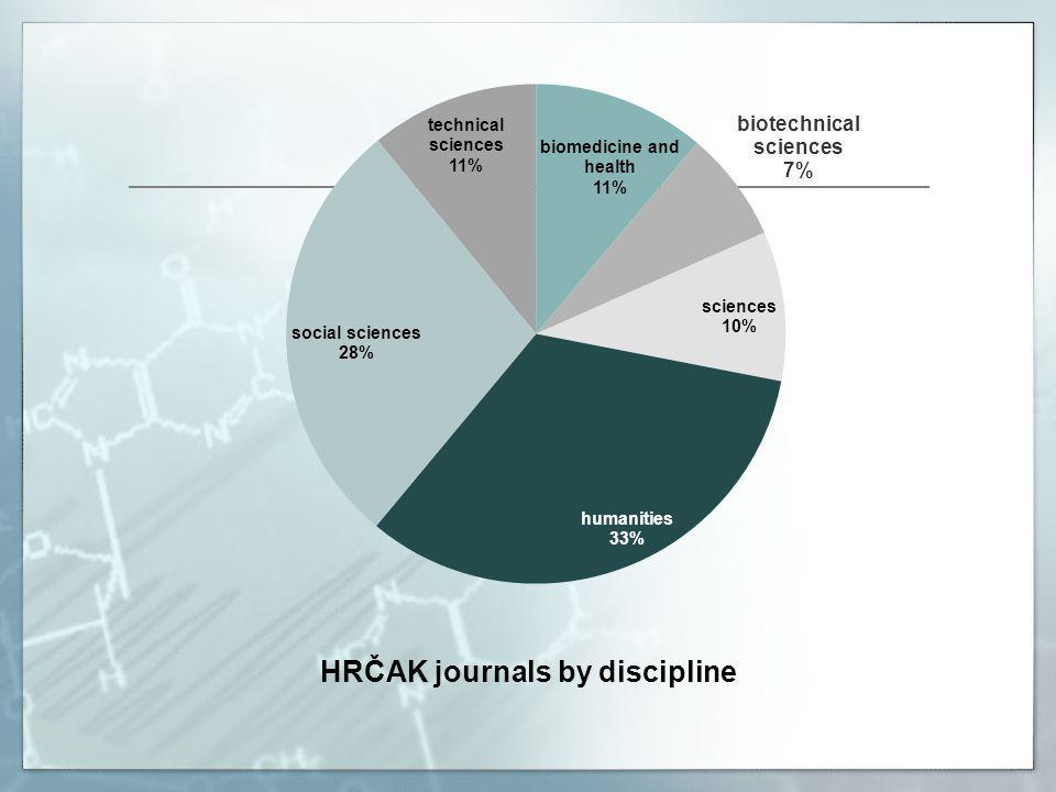 HRČAK journals by discipline
