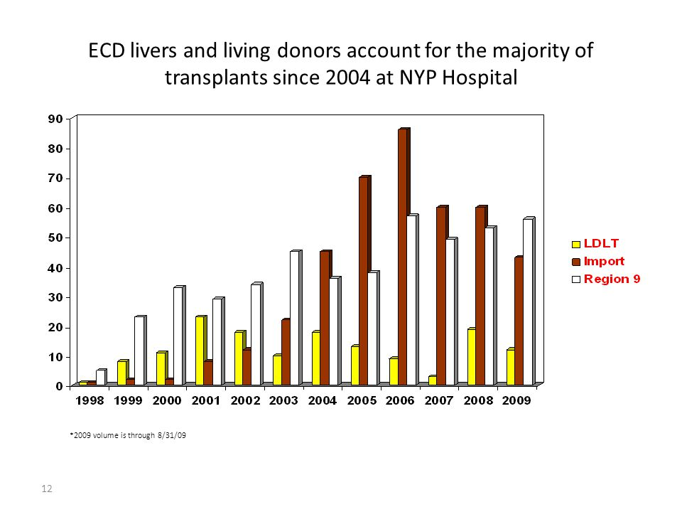 12 ECD livers and living donors account for the majority of transplants since 2004 at NYP Hospital *2009 volume is through 8/31/09