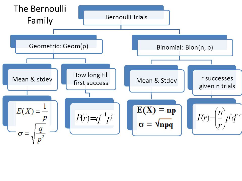 Bernoulli Trials Geometric: Geom(p) Mean & stdev How long till first success Binomial: Bion(n, p) Mean & Stdev r successes given n trials The Bernoulli Family