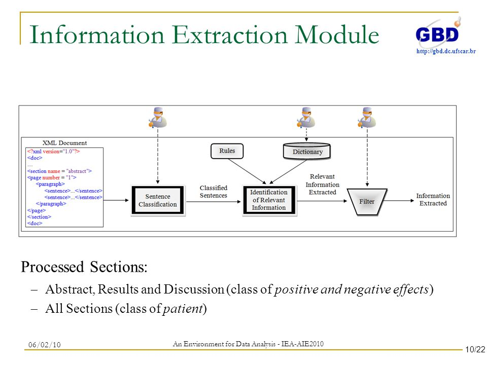 http://gbd.dc.ufscar.br Information Extraction Module An Environment for Data Analysis - IEA-AIE2010 06/02/10 Processed Sections: Abstract, Results and Discussion (class of positive and negative effects) All Sections (class of patient) 10/22