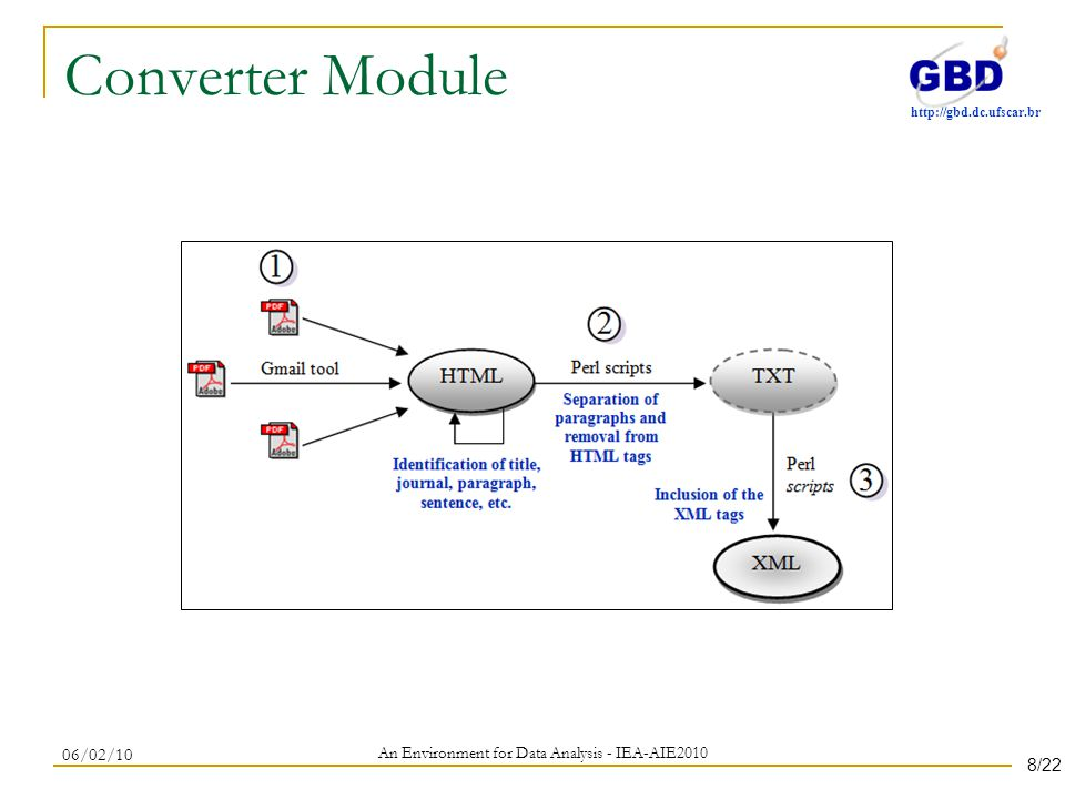 http://gbd.dc.ufscar.br Converter Module An Environment for Data Analysis - IEA-AIE2010 06/02/10 8/22