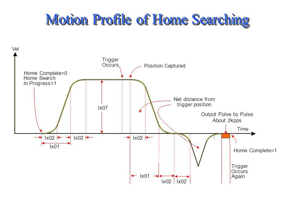 Motion Profile of Home Searching Ix02 Ix01 Ix02 Ix01 Ix02 Ix07 Home Complete=0 Home Search In Progress=1 Position Captured Trigger Occurs Net distance