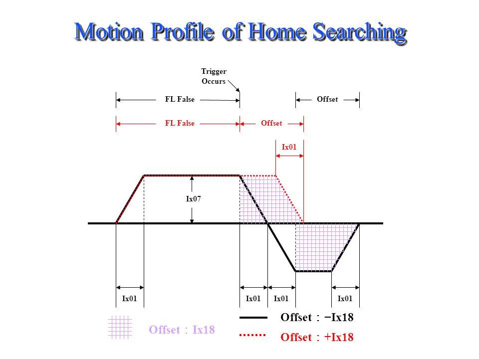 Offset Trigger Occurs FL FalseOffset FL False Ix01 Ix07 Offset Ix18 Offset +Ix18 Motion Profile of Home Searching