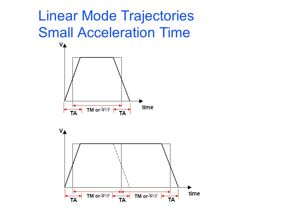 Linear Mode Trajectories Small Acceleration Time V time TA V time TA TM or P/F TM or P/F TM or P/F