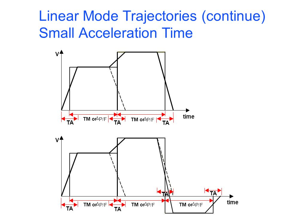 Linear Mode Trajectories (continue) Small Acceleration Time V time TA V time TA TM or P/F TM or P/F TM or P/F TM or P/F TM or P/F