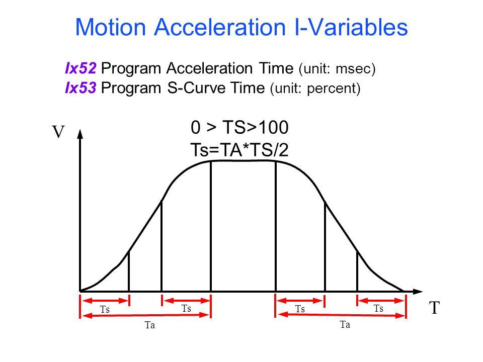 Motion Acceleration I-Variables Ix52Program Acceleration Time (unit: msec) Ix53Program S-Curve Time (unit: percent) 0 > TS>100 Ts=TA*TS/2 Ts T V Ta