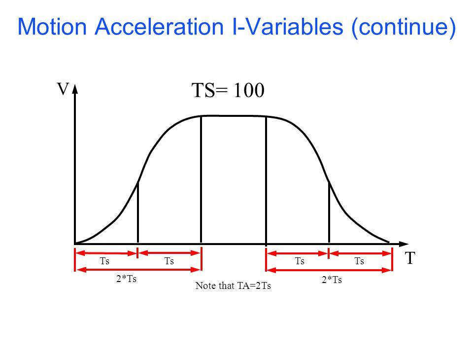 Motion Acceleration I-Variables (continue) Ts 2*Ts Note that TA=2Ts T V TS= 100