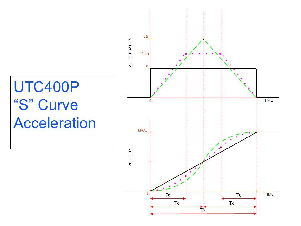 0 MAX. TA VELOCITY TIME 2a2a a ACCELERATION TIME 1.5a 0 Ts UTC400P S Curve Acceleration