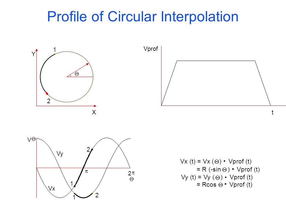 Vprof (t) ) Vprof (t) Vx (t) = Vx ( = R (-sin Vy (t) = Vy ( = Rcos Y X 1 2 Vprof t V Vy Vx 1 1 2 2 2 Profile of Circular Interpolation