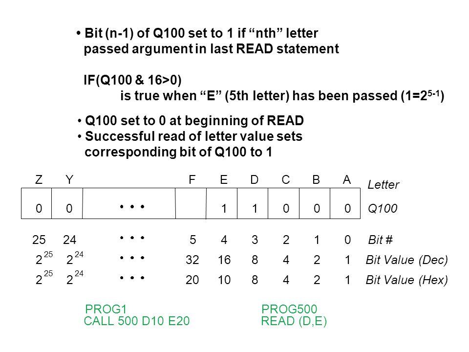 Z 25 2 2 Y 24 2 2 F 5 32 20 E 1 4 16 10 D 1 3 8 8 C 000 2 4 4 B 0 1 2 2 A Letter 0Q100 0Bit # 1Bit Value (Dec) 1Bit Value (Hex) PROG1 CALL 500 D10 E20