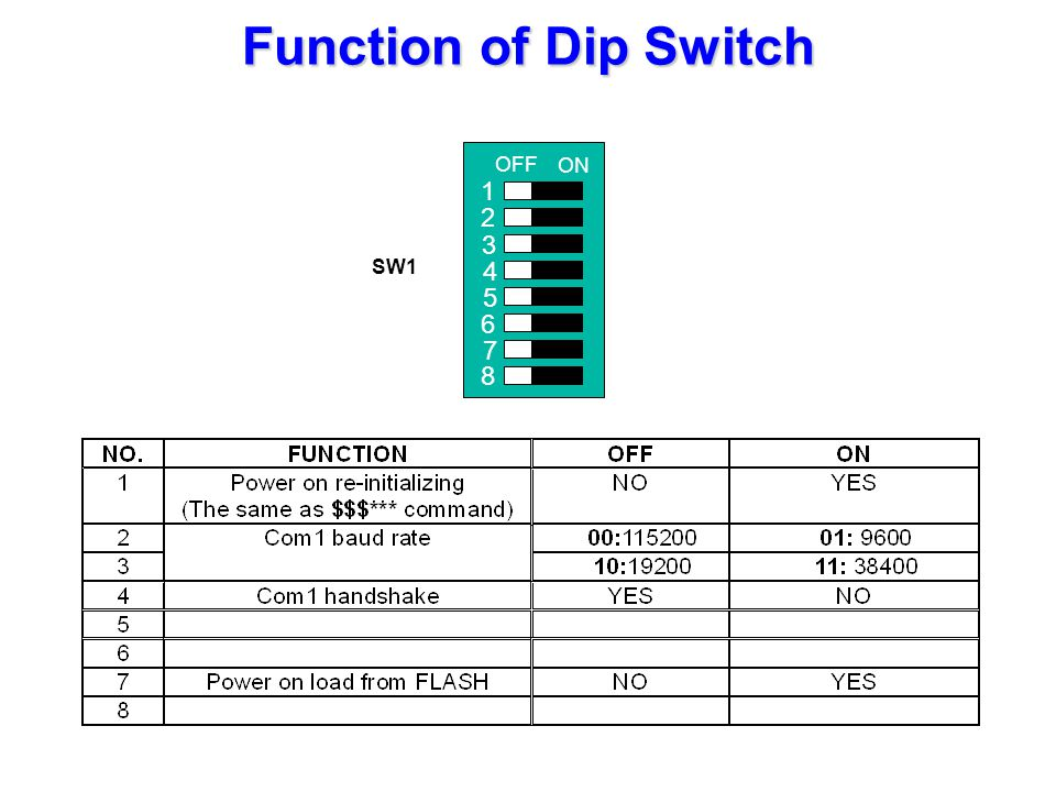 Function of Dip Switch SW1 OFF ON 1 2 3 4 5 6 7 8