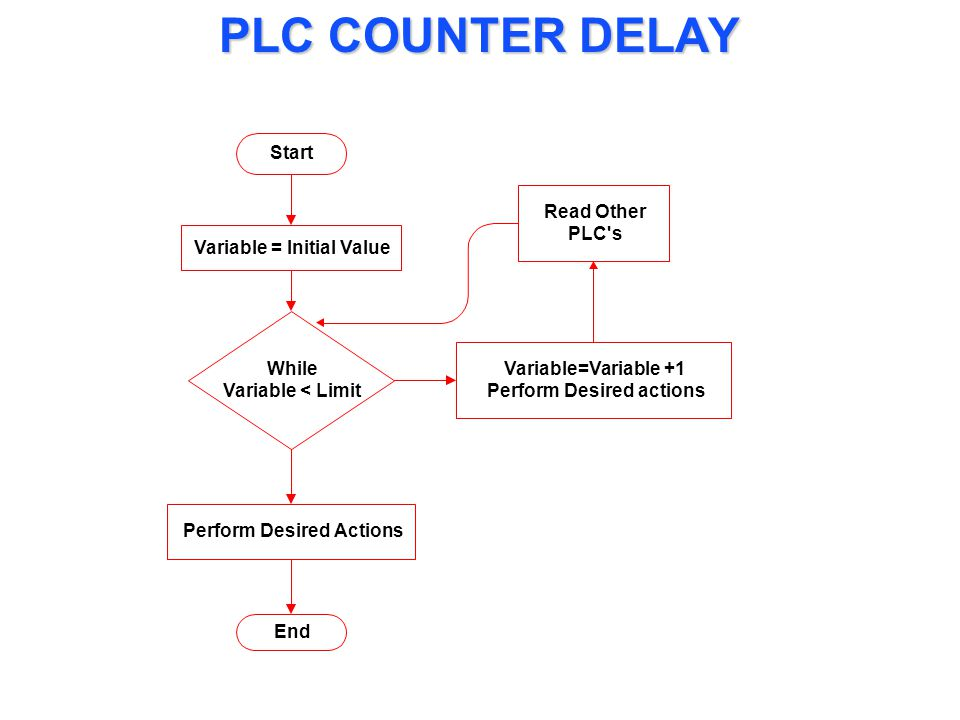 PLC COUNTER DELAY Start Variable = Initial Value While Variable < Limit Variable=Variable +1 Perform Desired actions Perform Desired Actions End Read