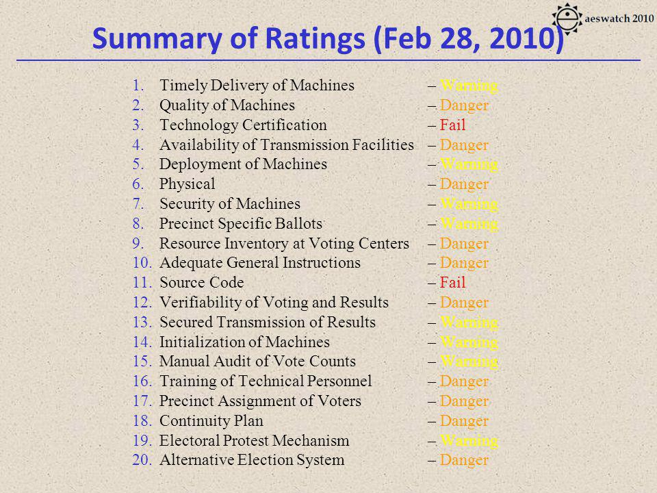 Summary of Ratings (Feb 28, 2010) 1.Timely Delivery of Machines – Warning 2.Quality of Machines – Danger 3.Technology Certification – Fail 4.Availability of Transmission Facilities – Danger 5.Deployment of Machines – Warning 6.Physical– Danger 7.Security of Machines – Warning 8.Precinct Specific Ballots – Warning 9.Resource Inventory at Voting Centers – Danger 10.Adequate General Instructions – Danger 11.Source Code – Fail 12.Verifiability of Voting and Results – Danger 13.Secured Transmission of Results – Warning 14.Initialization of Machines – Warning 15.Manual Audit of Vote Counts – Warning 16.Training of Technical Personnel – Danger 17.Precinct Assignment of Voters – Danger 18.Continuity Plan – Danger 19.Electoral Protest Mechanism – Warning 20.Alternative Election System – Danger