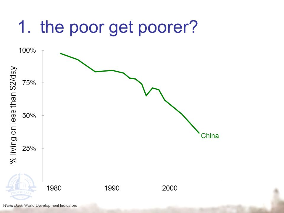 1.the poor get poorer? World Bank World Development Indicators 25% 50% 75% 100% 198019902000 China % living on less than $2/day
