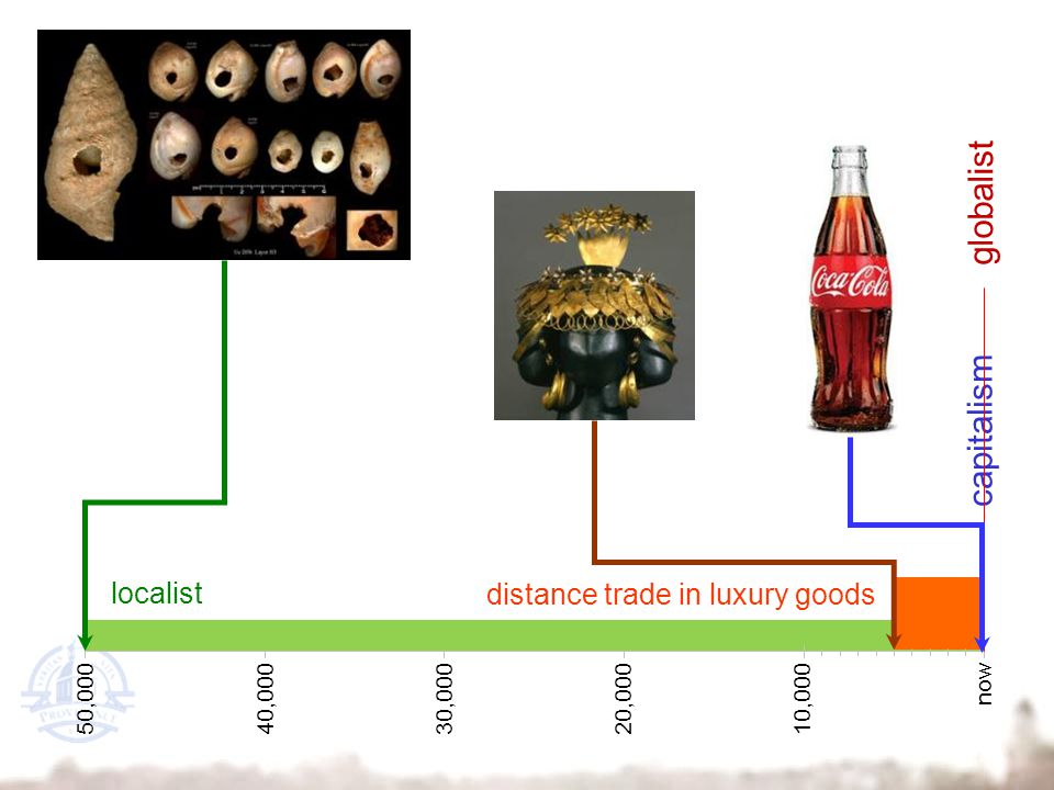 50,00040,00030,00020,00010,000 now capitalism globalist localist distance trade in luxury goods