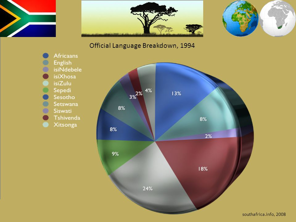 Official Language Breakdown, 1994 southafrica.info, 2008