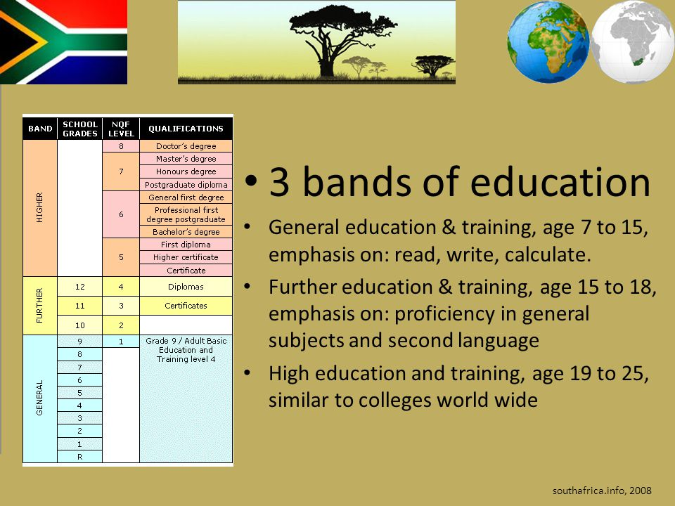 3 bands of education General education & training, age 7 to 15, emphasis on: read, write, calculate. Further education & training, age 15 to 18, empha