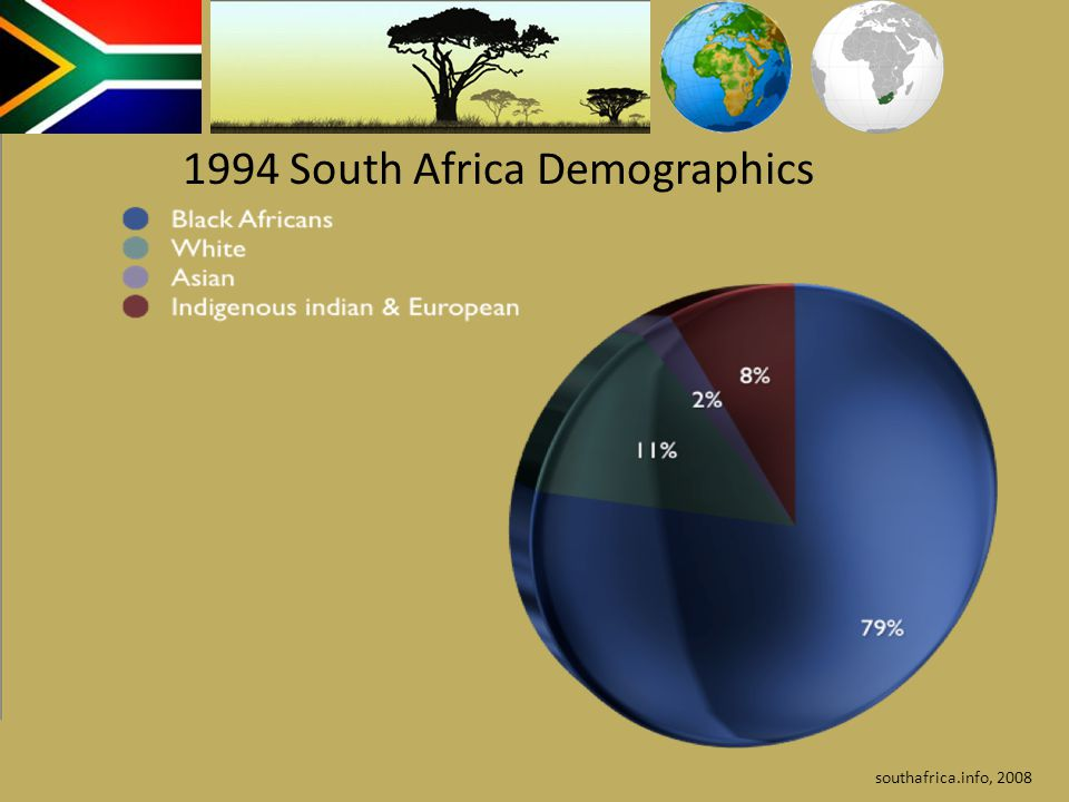 southafrica.info, 2008 1994 South Africa Demographics