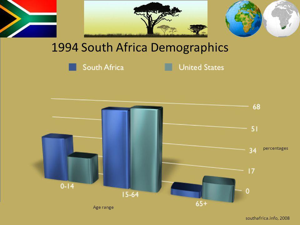 South AfricaUnited States Birth Rates20.6 births per 100014.20 births per 1000 Infant Mortality42.5 deaths:1000 births6.4 deaths:1000 births Life expectancy50.7 years78 Years Death Rate22.4 deaths/1000 population 8.3 deaths/1000 population Languages 11 official languages - Afrikaans English11 official languages - Afrikaans English IsiNdebeleIsiNdebele IsiXhosaIsiXhosa IsiZulu Sepedi SesothoIsiZuluSepediSesotho SetswanaSetswana SiSwatiTshivendaSiSwatiTshivenda Xitsonga English, and 1 possible second language southafrica.info, 2008 1994 South Africa Demographics