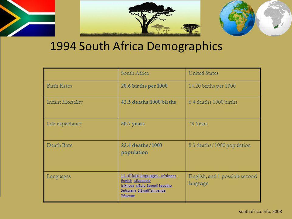South AfricaUnited States Birth Rates20.6 births per 100014.20 births per 1000 Infant Mortality42.5 deaths:1000 births6.4 deaths:1000 births Life expe