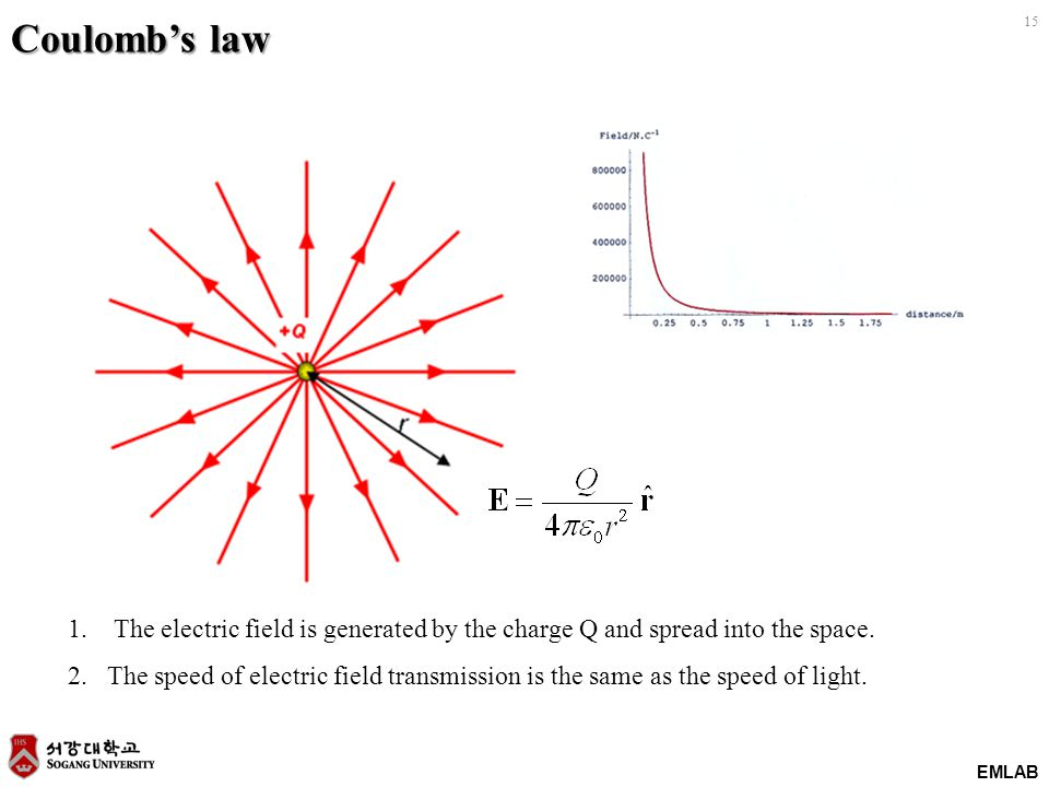EMLAB 15 Coulombs law 1. The electric field is generated by the charge Q and spread into the space. 2.The speed of electric field transmission is the