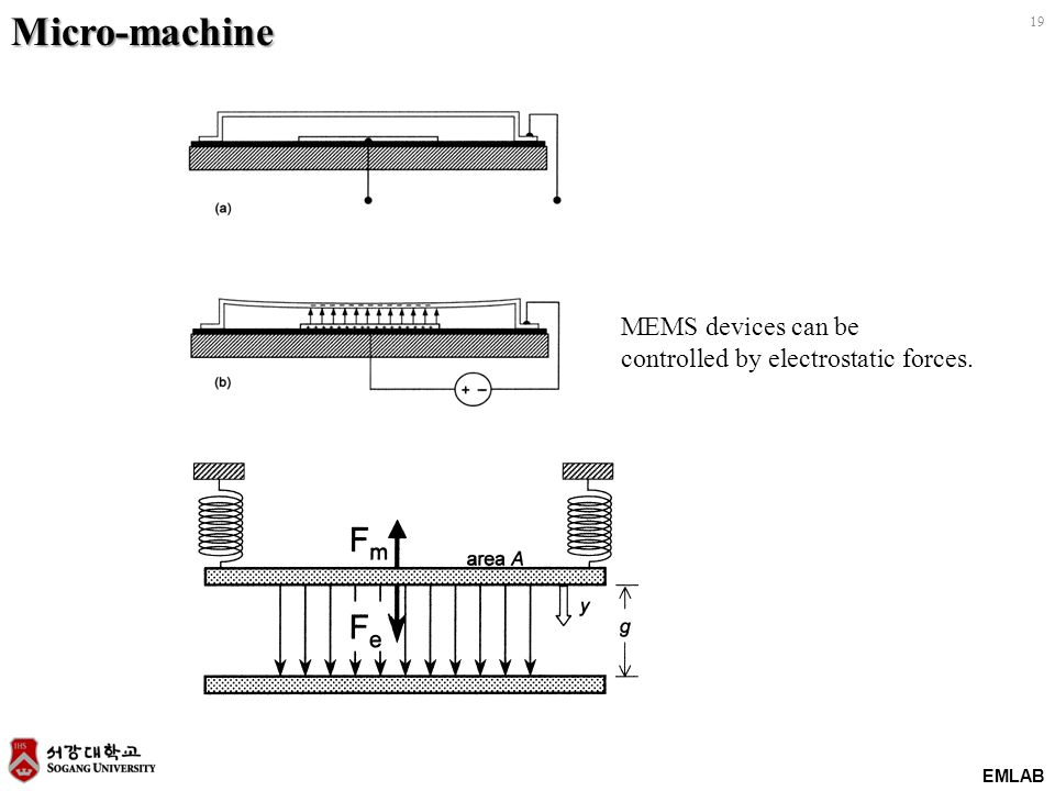 EMLAB 19Micro-machine MEMS devices can be controlled by electrostatic forces.