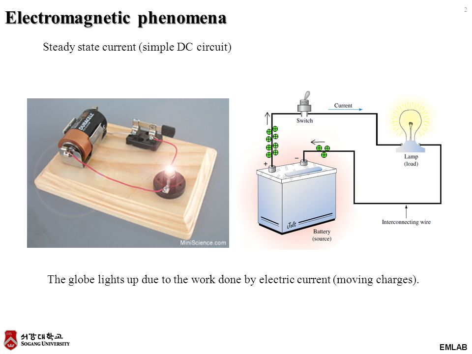 EMLAB 2 Electromagnetic phenomena The globe lights up due to the work done by electric current (moving charges). Steady state current (simple DC circu