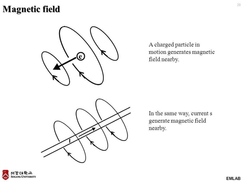 EMLAB 20 Magnetic field A charged particle in motion generates magnetic field nearby.