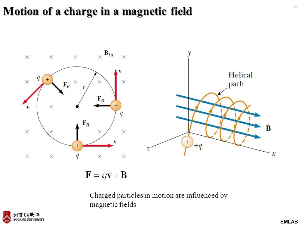EMLAB 21 Motion of a charge in a magnetic field Charged particles in motion are influenced by magnetic fields