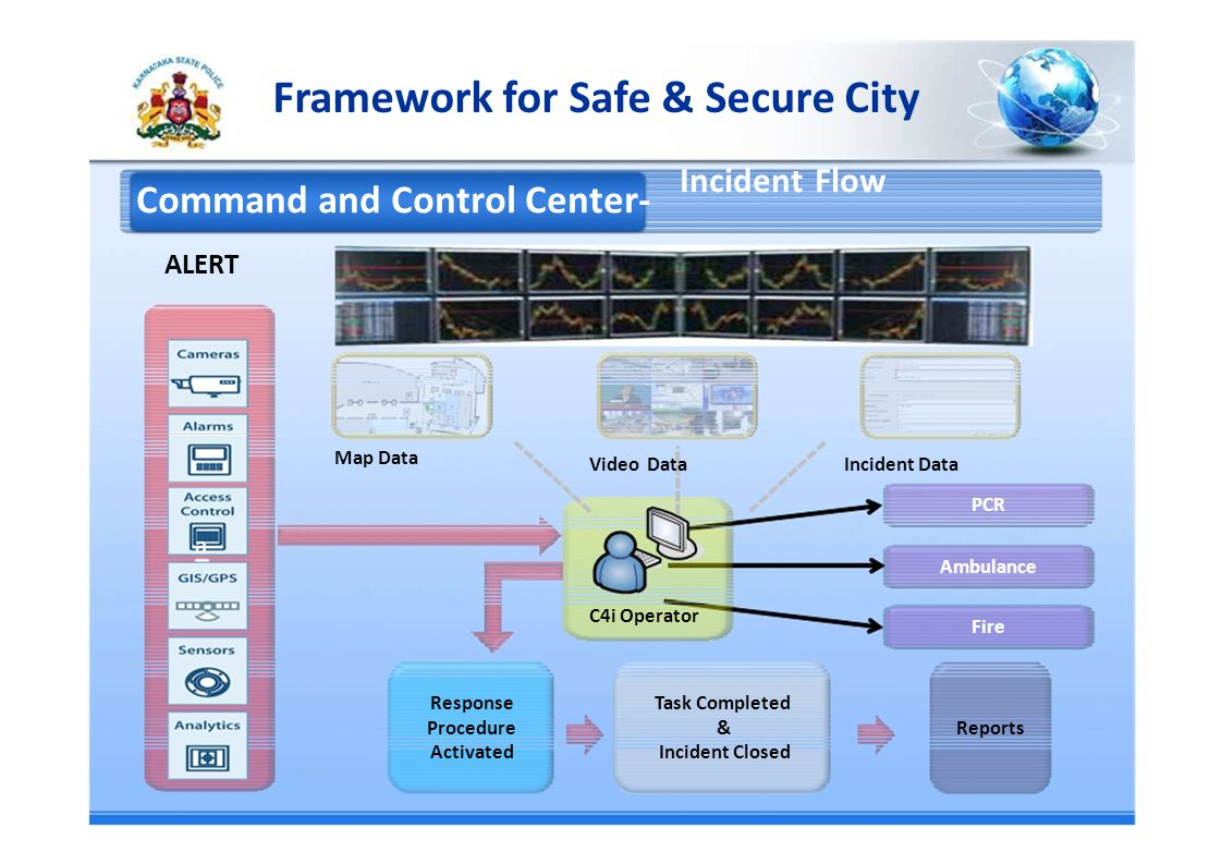 Framework for Safe & Secure City Incident Flow Command and Control Center- ALERT Map Data Video Data Incident Data PCR a Ambulance C4i Operator Fire ResponseTask Completed Procedure&Reports ActivatedIncident Closed