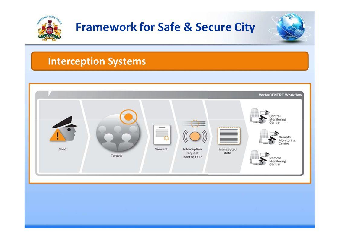 Framework for Safe & Secure City Interception Systems