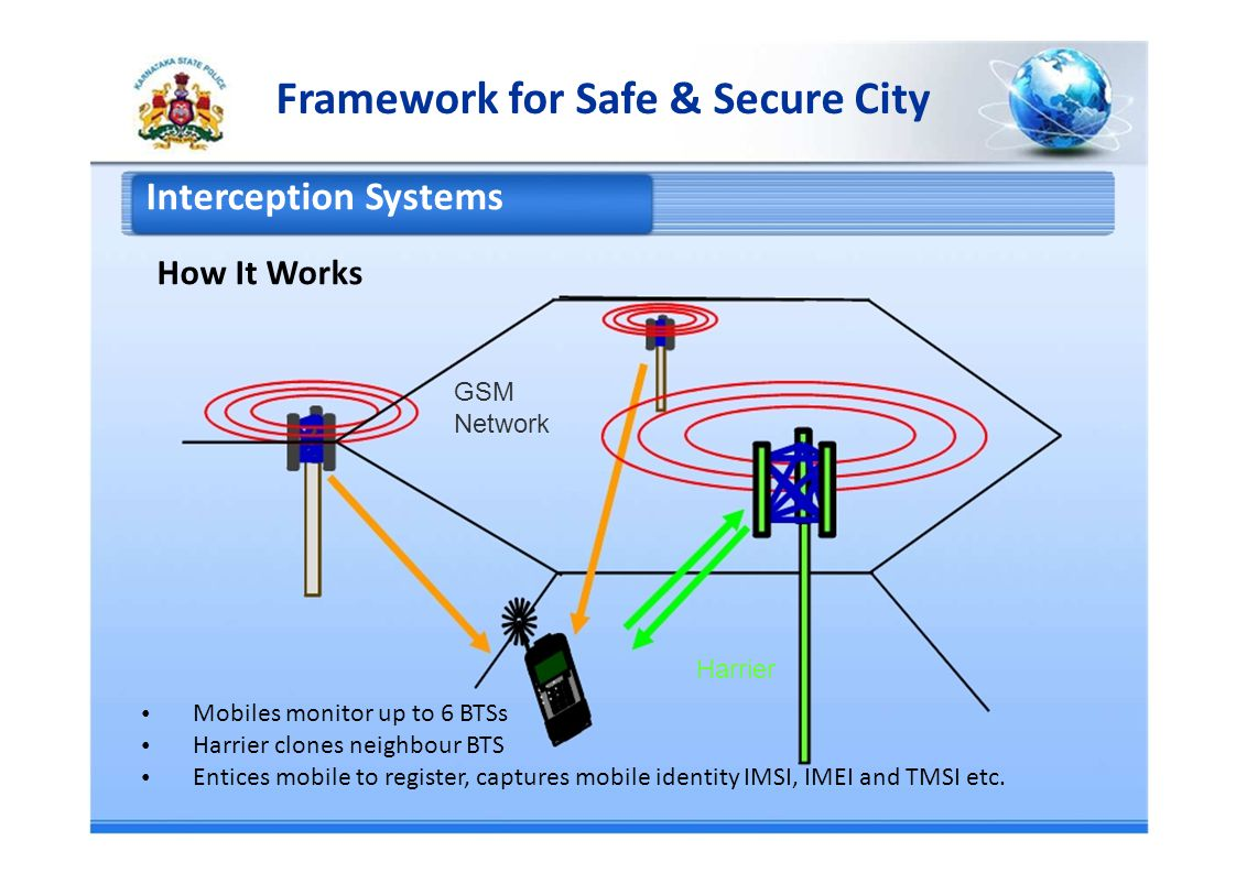 Framework for Safe & Secure City Interception Systems How It Works GSM Network Harrier Mobiles monitor up to 6 BTSs Harrier clones neighbour BTS Entices mobile to register, captures mobile identity IMSI, IMEI and TMSI etc.