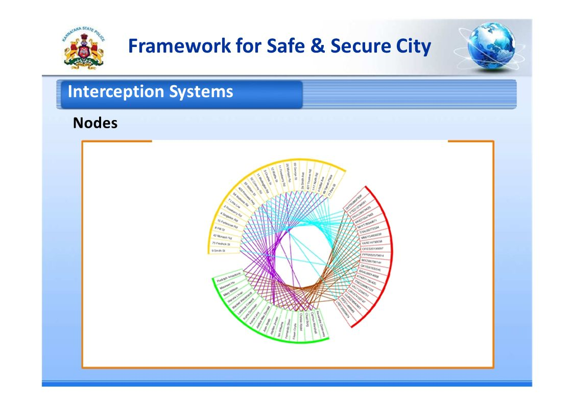 Framework for Safe & Secure City Interception Systems Nodes