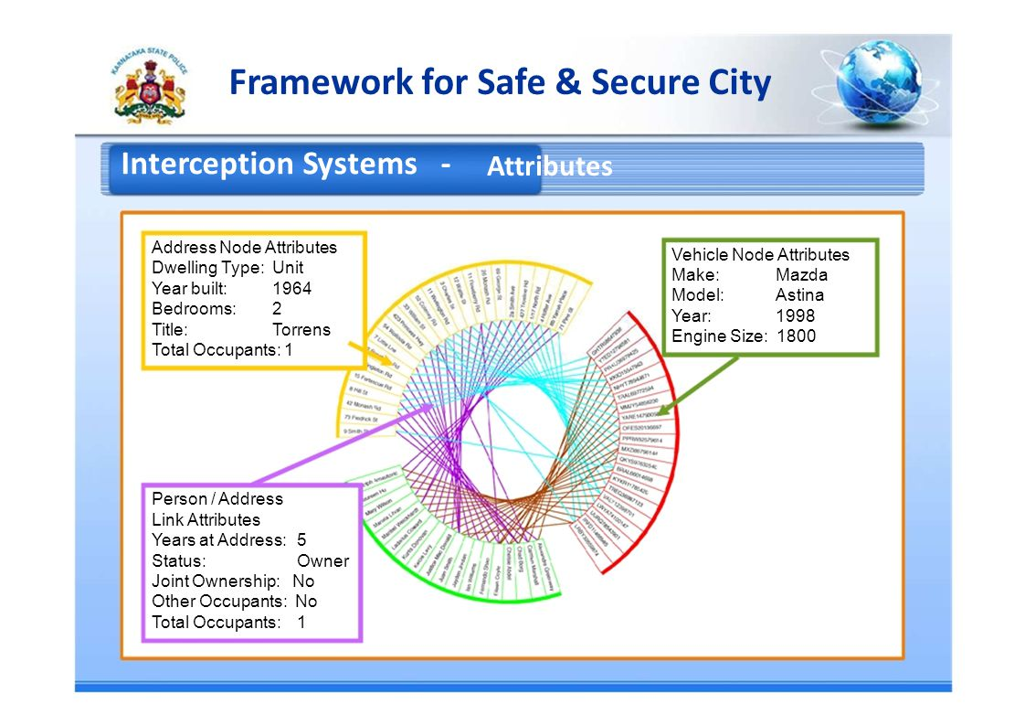 Framework for Safe & Secure City Interception Systems - Attributes Address Node Attributes Vehicle Node Attributes Dwelling Type: Unit Make:Mazda Year built:1964 Model:Astina Bedrooms:2 Year:1998 Title:Torrens Engine Size: 1800 Total Occupants: 1 Person / Address Link Attributes Years at Address:5 Status:Owner Joint Ownership: No Other Occupants: No Total Occupants:1