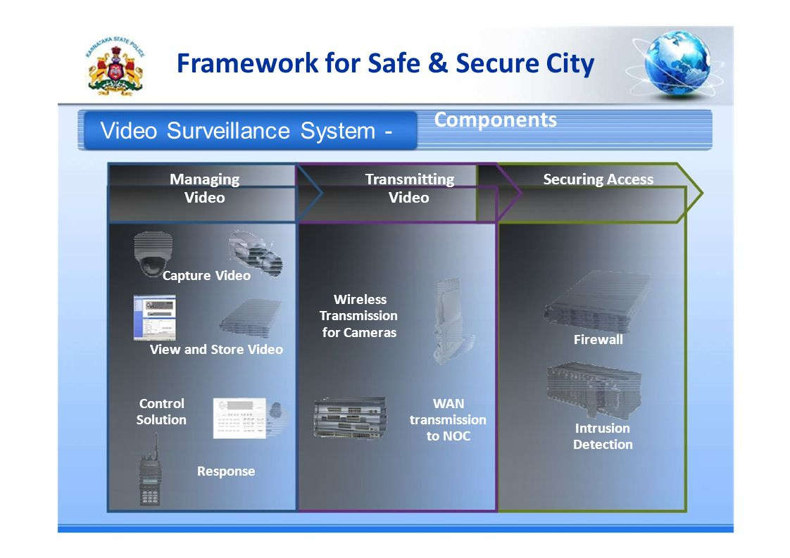 Framework for Safe & Secure City Components Video Surveillance System - ManagingTransmittingSecuring Access Video Capture Video Wireless Transmission for Cameras Firewall View and Store Video ControlWAN Solutiontransmission Intrusion to NOC Detection Response