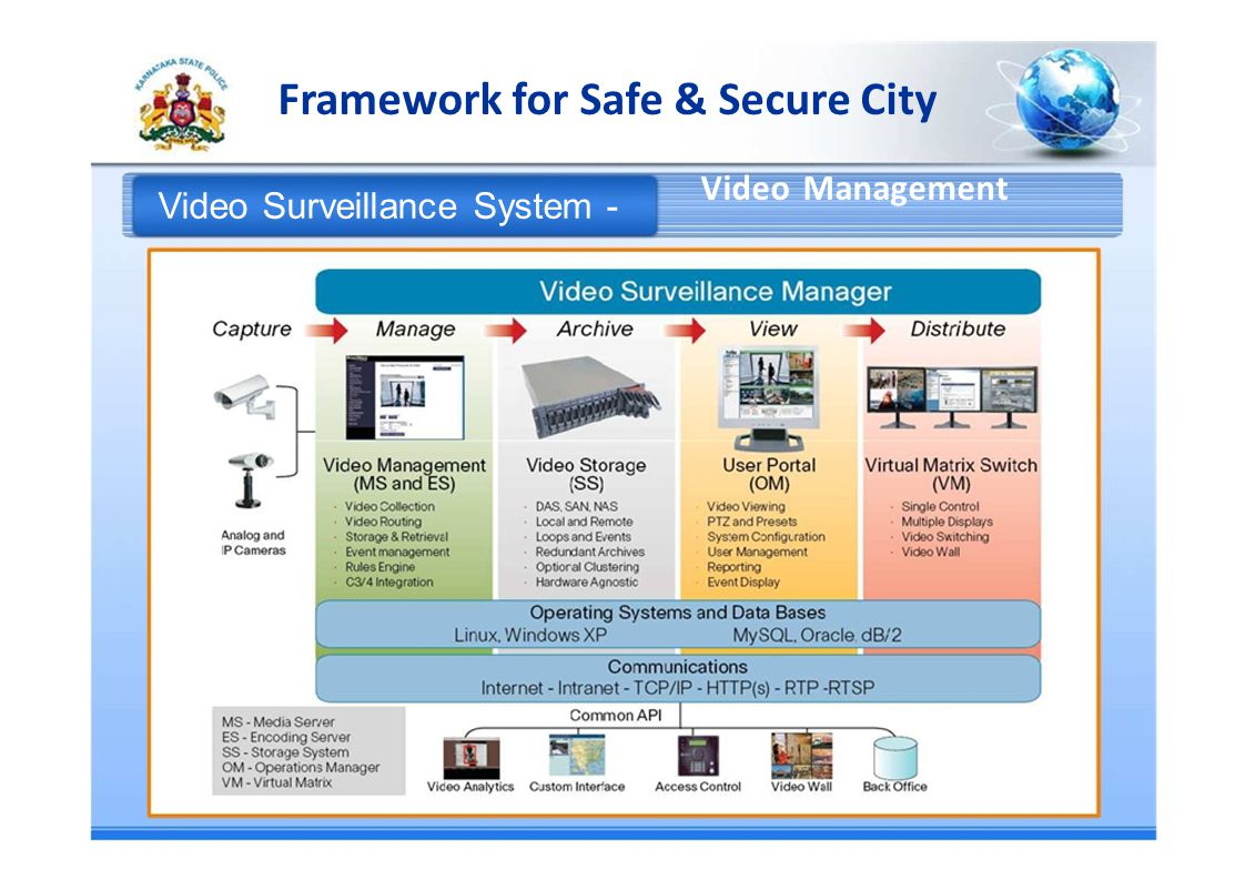Framework for Safe & Secure City Video Management Video Surveillance System -
