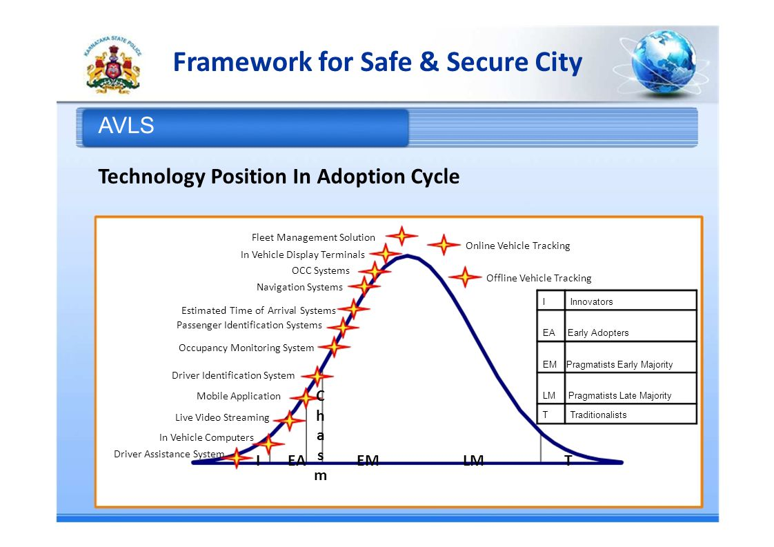 Framework for Safe & Secure City AVLS Technology Position In Adoption Cycle Fleet Management Solution Online Vehicle Tracking In Vehicle Display Terminals OCC Systems Offline Vehicle Tracking Navigation Systems IInnovators Estimated Time of Arrival Systems Passenger Identification Systems EA Early Adopters Occupancy Monitoring System EM Pragmatists Early Majority Driver Identification System Mobile Application LM Pragmatists Late Majority C TTraditionalists Live Video Streaming h In Vehicle Computers a Driver Assistance System s IEAEMLMT m