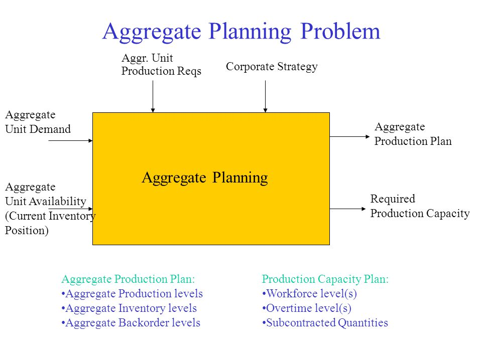 Aggregate Planning Problem Aggregate Planning Aggregate Unit Demand Aggregate Unit Availability (Current Inventory Position) Aggregate Production Plan