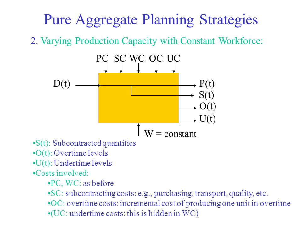 Pure Aggregate Planning Strategies 2. Varying Production Capacity with Constant Workforce: D(t)P(t) O(t) PCWCOCUC U(t) S(t) SC W = constant S(t): Subc