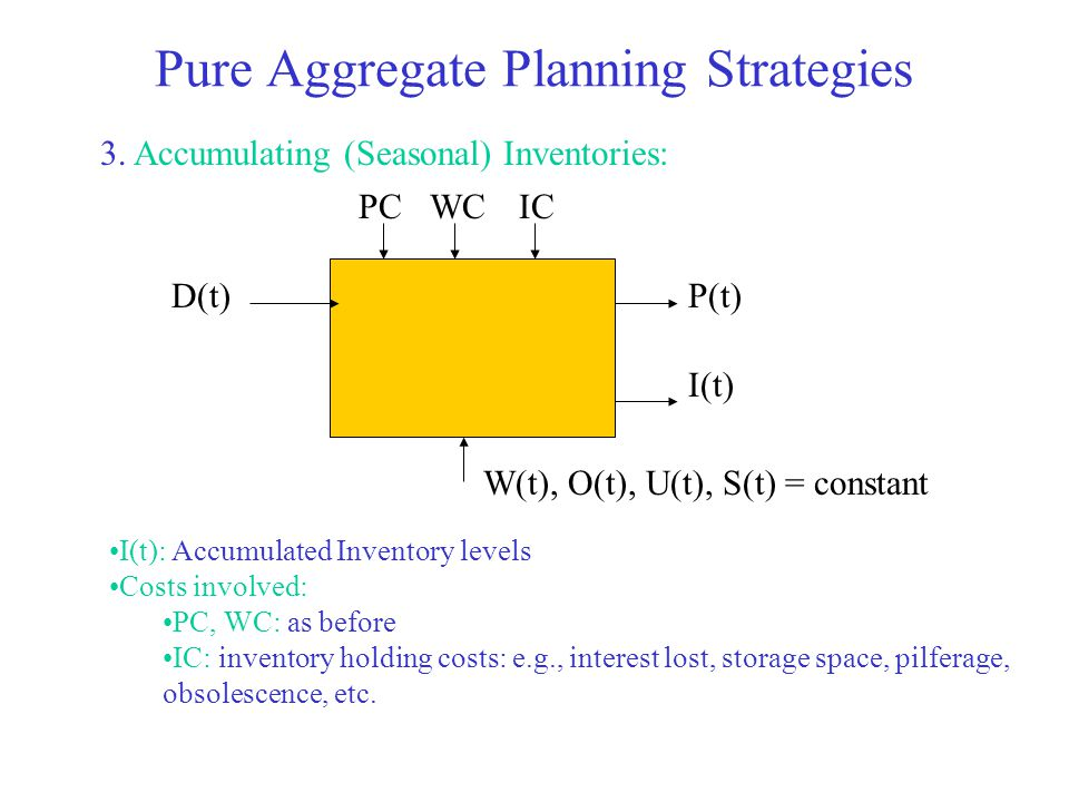 Pure Aggregate Planning Strategies 3. Accumulating (Seasonal) Inventories: D(t)P(t) I(t)PCWCIC W(t), O(t), U(t), S(t) = constant I(t): Accumulated Inv