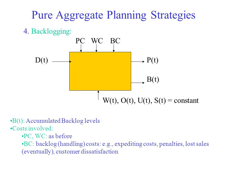 Pure Aggregate Planning Strategies 4. Backlogging: D(t)P(t) B(t) PCWCBC W(t), O(t), U(t), S(t) = constant B(t): Accumulated Backlog levels Costs invol