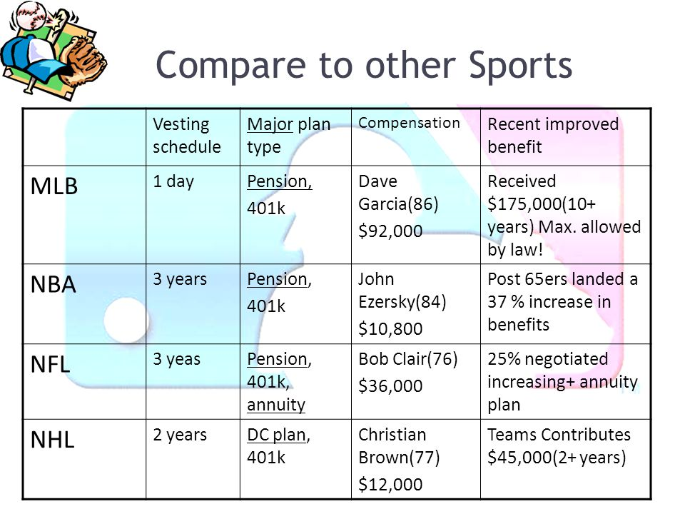 Compare to other Sports Vesting schedule Major plan type Compensation Recent improved benefit MLB 1 dayPension, 401k Dave Garcia(86) $92,000 Received
