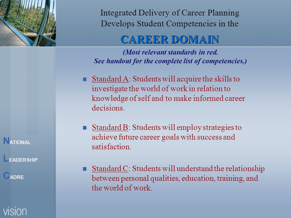 N ATIONAL L EADERSHIP C ADRE Integrated Delivery of Career Planning Develops Student Competencies in the CAREER DOMAIN Standard A: Students will acquire the skills to investigate the world of work in relation to knowledge of self and to make informed career decisions.