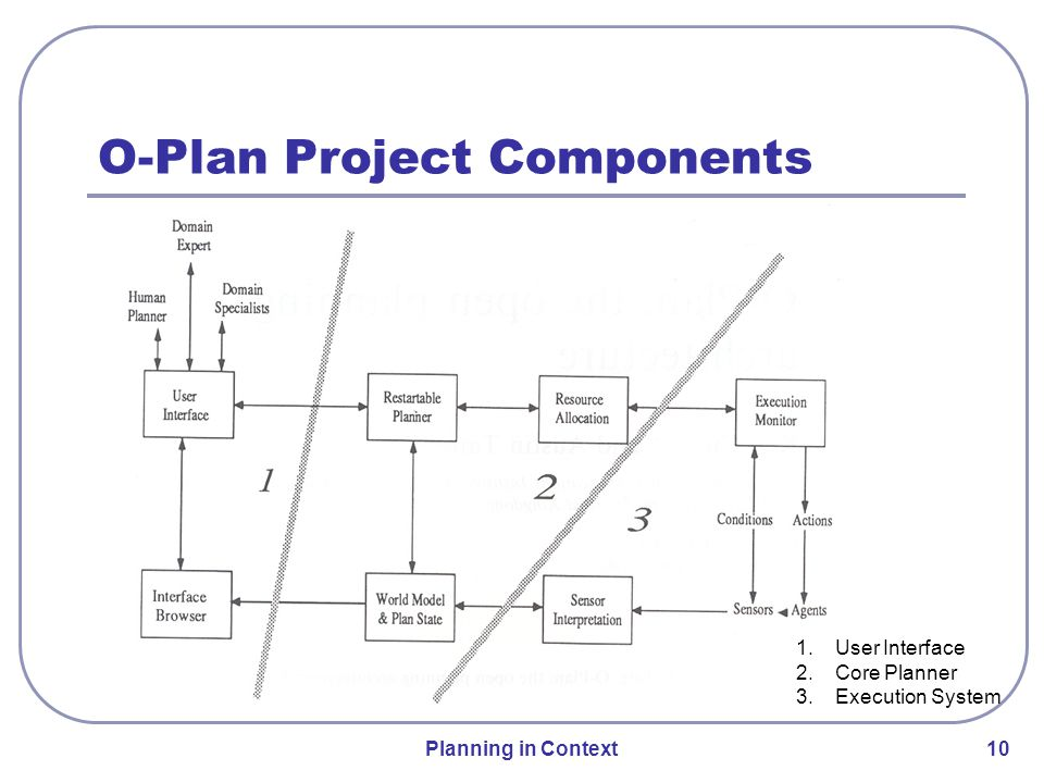 Planning in Context 10 O-Plan Project Components 1.User Interface 2.Core Planner 3.Execution System