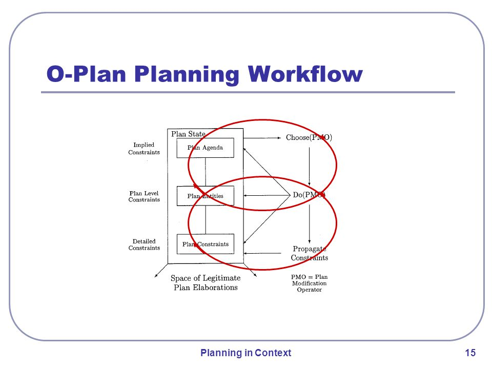 Planning in Context 15 O-Plan Planning Workflow