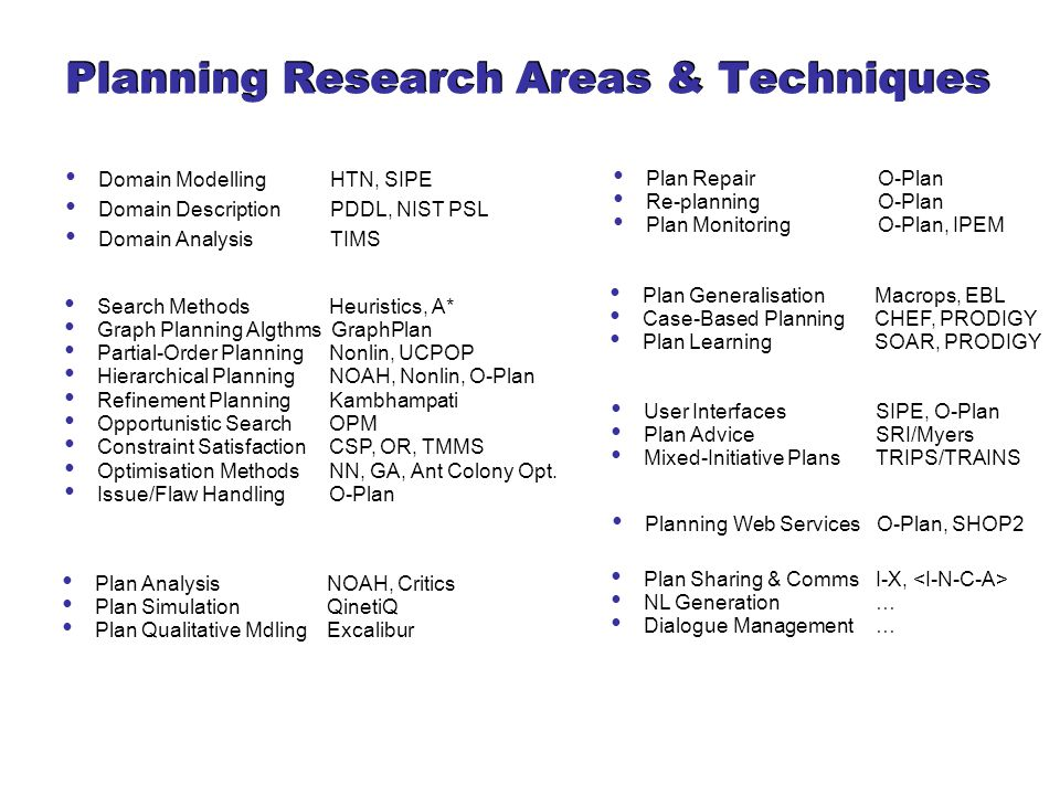 Planning Research Areas & Techniques Search MethodsHeuristics, A* Graph Planning Algthms GraphPlan Partial-Order PlanningNonlin, UCPOP Hierarchical PlanningNOAH, Nonlin, O-Plan Refinement PlanningKambhampati Opportunistic SearchOPM Constraint SatisfactionCSP, OR, TMMS Optimisation MethodsNN, GA, Ant Colony Opt.